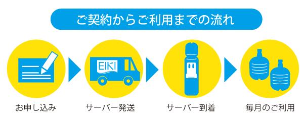 ご契約からご利用までの流れ お申し込み→サーバー発送→サーバー到着→毎月のご利用
